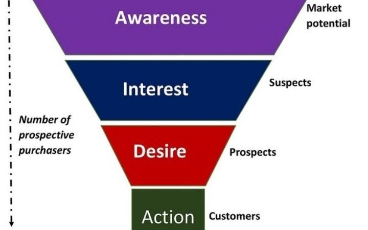 How To Configure Your Conversion Funnel?