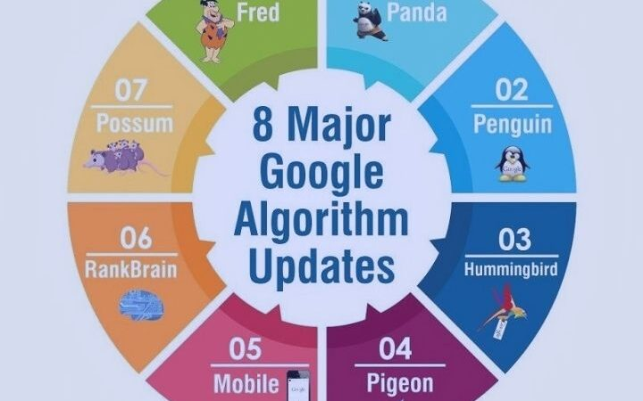 What Are The Most Important Google Algorithms?